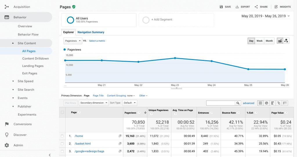 Google Analytics Paginaweergaven
