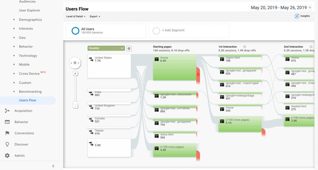 Google Analytics Gebruikersstroomdiagram